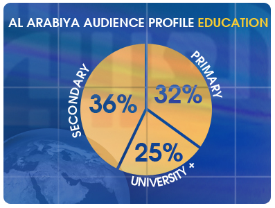 Al Arabiya TV Station Viewer Demographic & Audience Profile